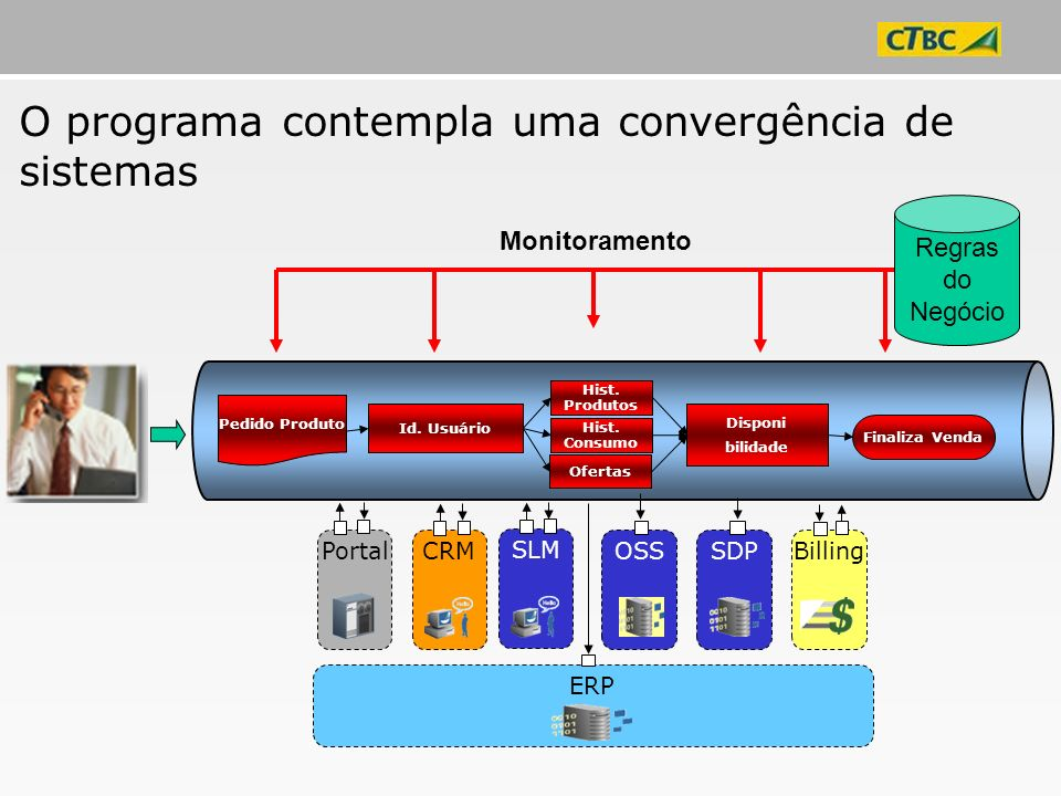O programa contempla uma convergência de sistemas