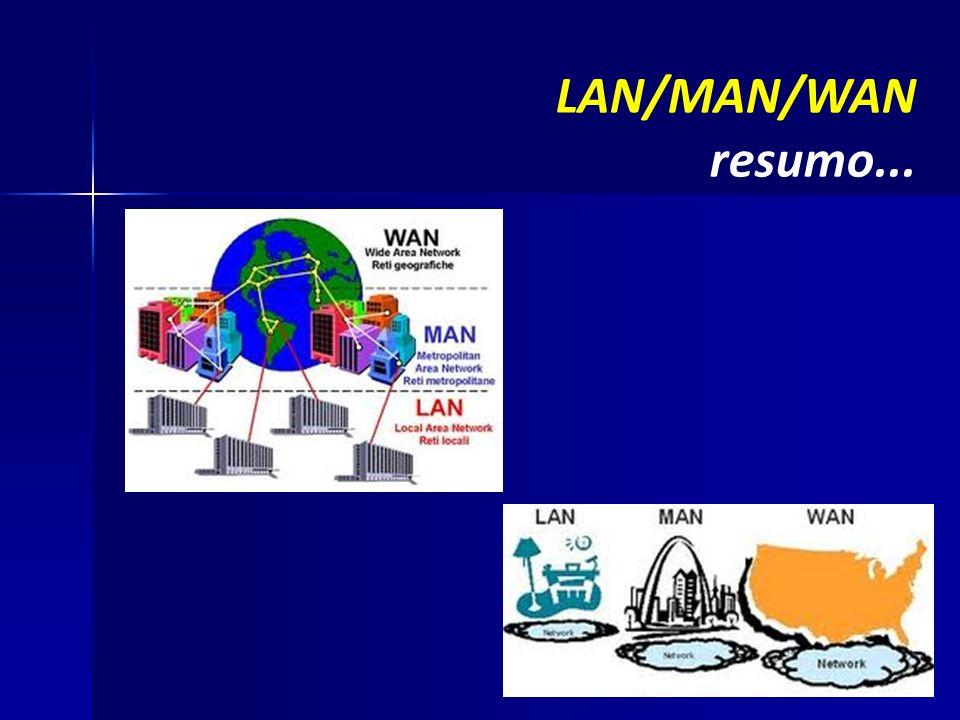LAN/MAN/WAN resumo... 25