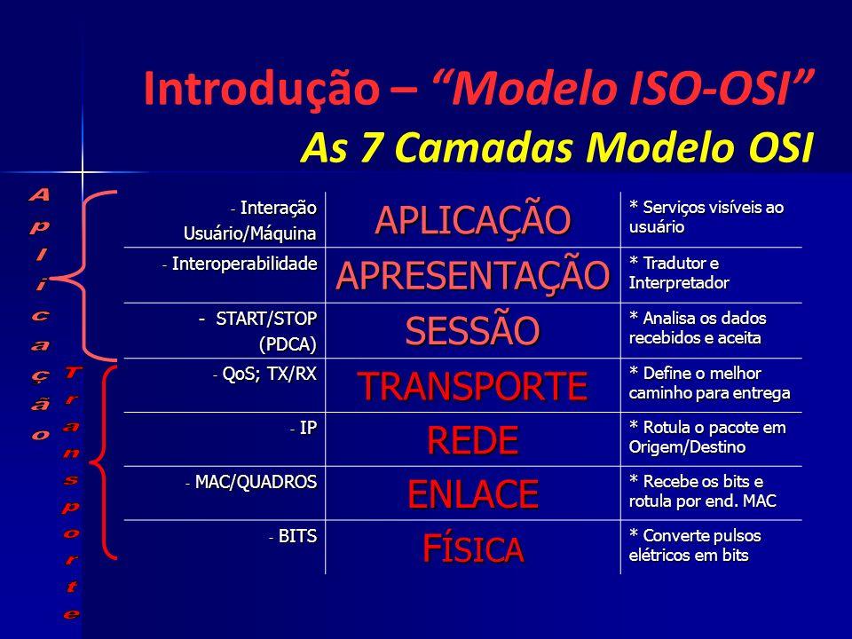 Introdução – Modelo ISO-OSI