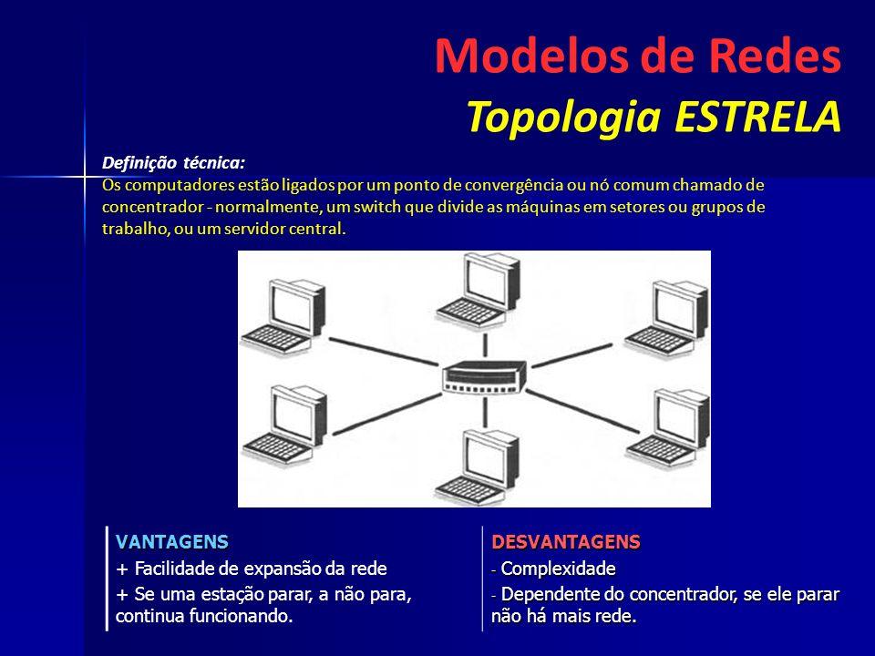 Modelos de Redes Topologia ESTRELA Definição técnica: