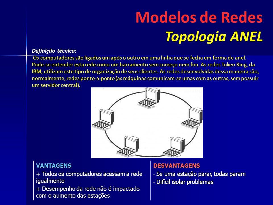 Modelos de Redes Topologia ANEL Definição técnica: