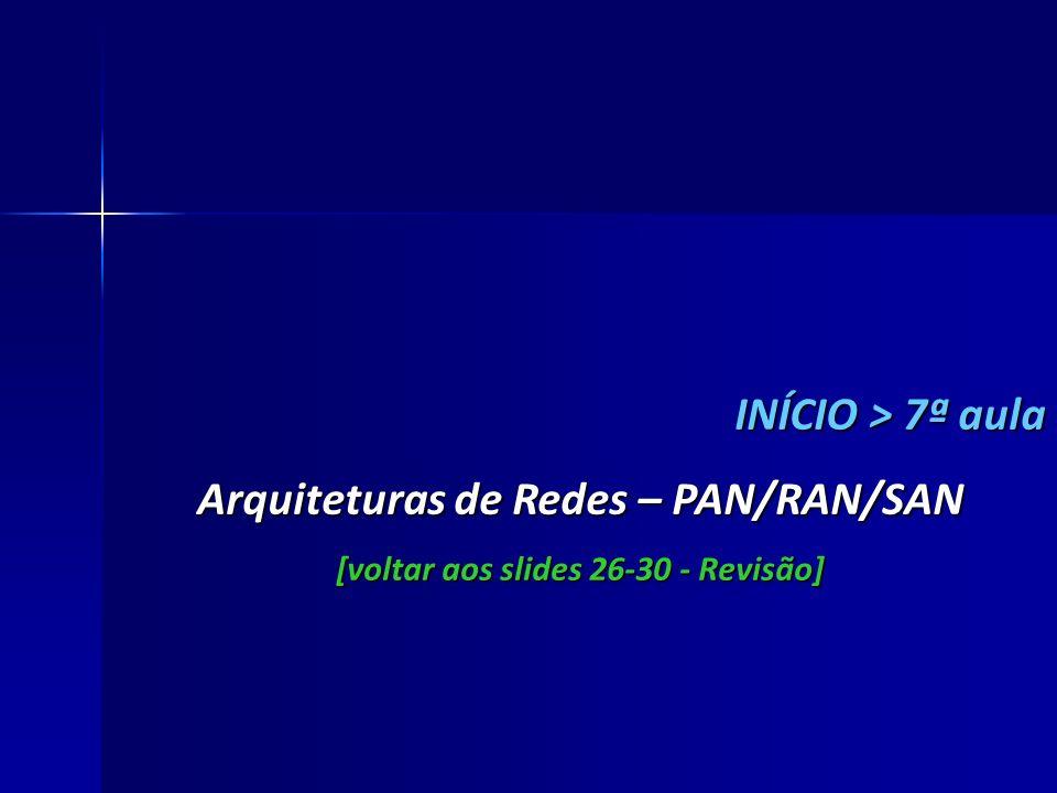 Arquiteturas de Redes – PAN/RAN/SAN