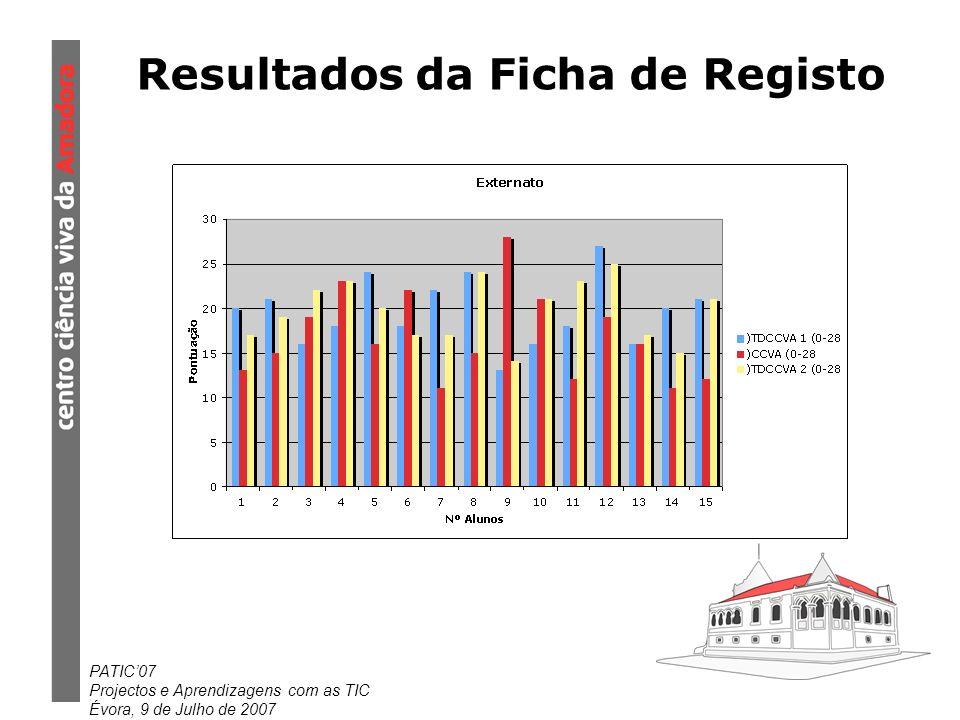 Resultados da Ficha de Registo