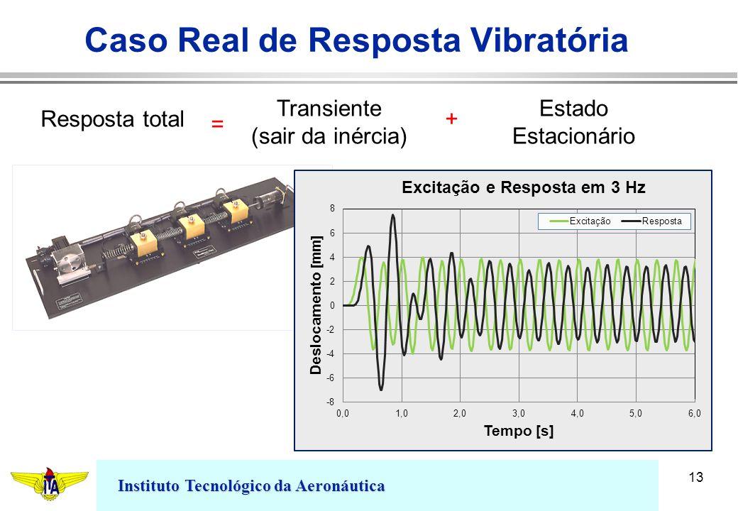 Caso Real de Resposta Vibratória