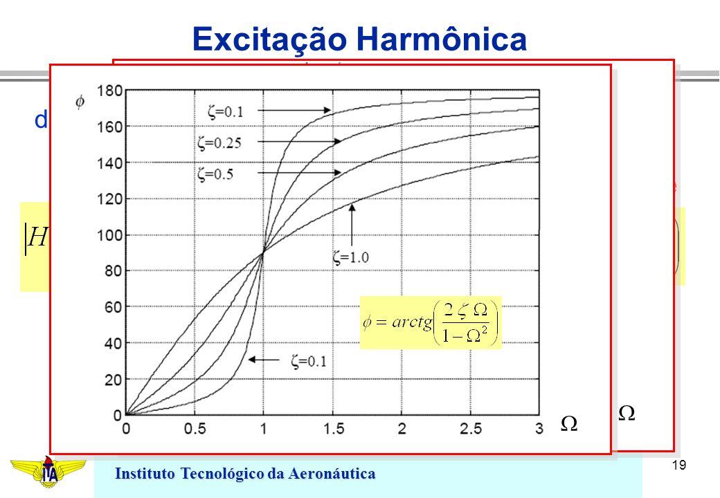 Excitação Harmônica define-se a relação fator de ganho ângulo de fase