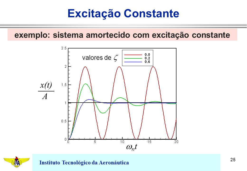 Excitação Constante x(t) A wnt