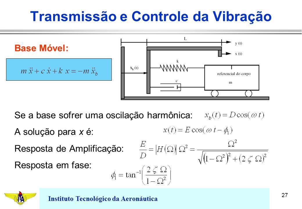 Transmissão e Controle da Vibração