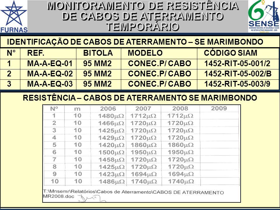 MONITORAMENTO DE RESISTÊNCIA DE CABOS DE ATERRAMENTO TEMPORÁRIO