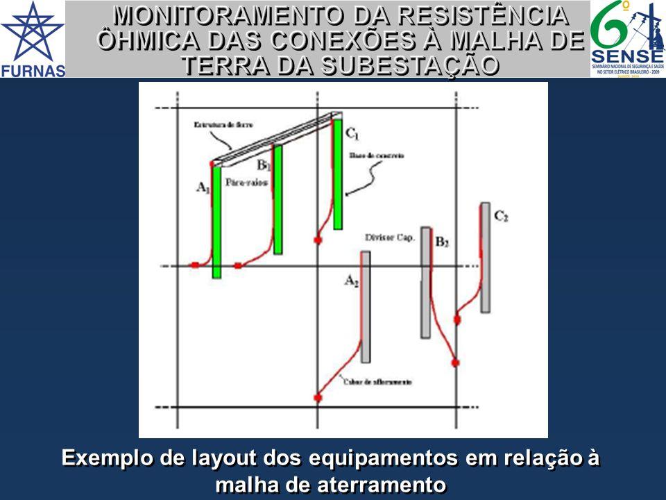 Exemplo de layout dos equipamentos em relação à malha de aterramento