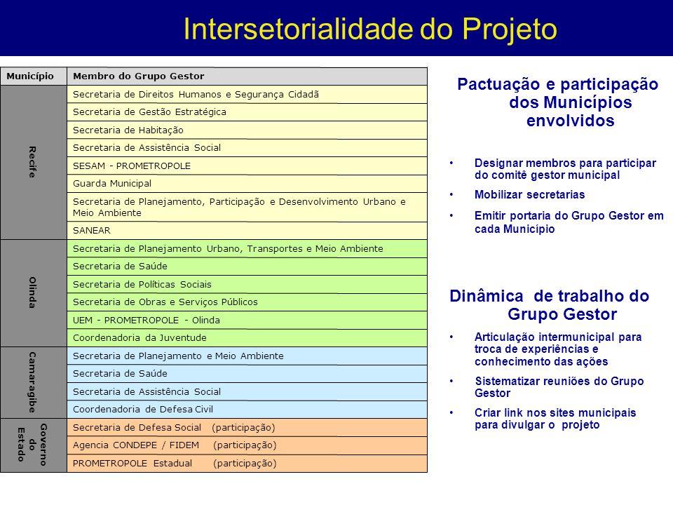 Intersetorialidade do Projeto