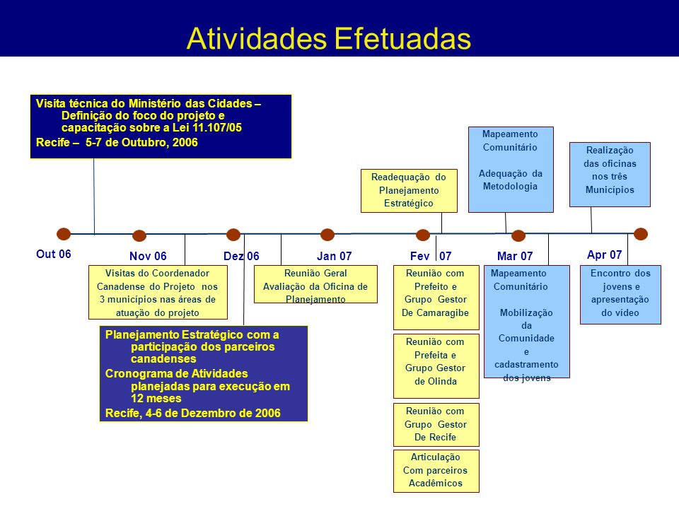 Atividades Efetuadas Visita técnica do Ministério das Cidades – Definição do foco do projeto e capacitação sobre a Lei 11.107/05.