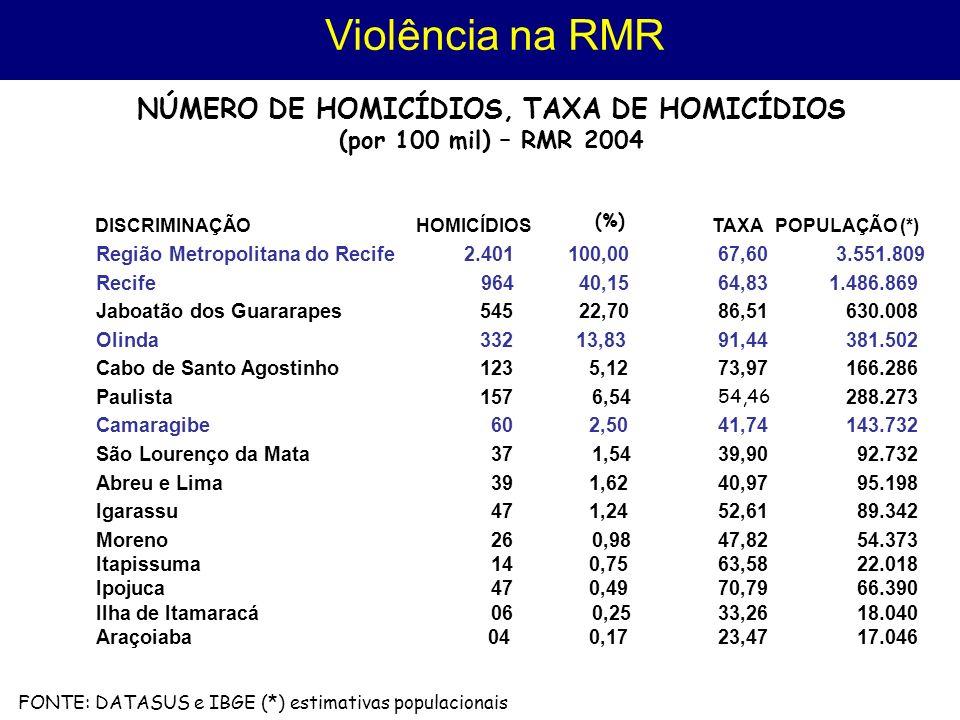 NÚMERO DE HOMICÍDIOS, TAXA DE HOMICÍDIOS
