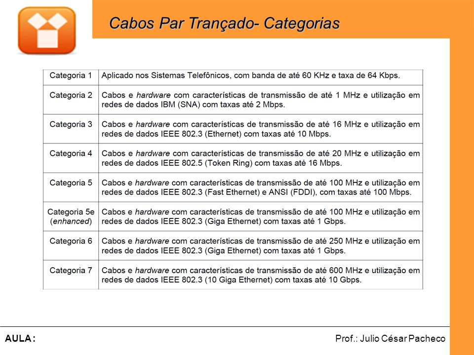 Cabos Par Trançado- Categorias