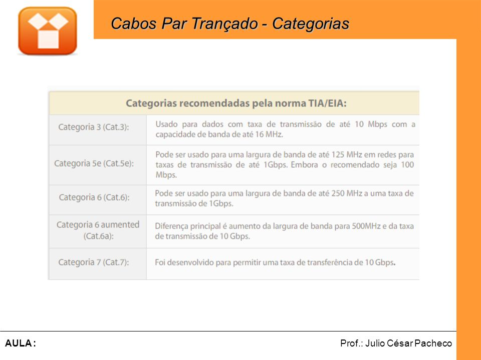 Cabos Par Trançado - Categorias