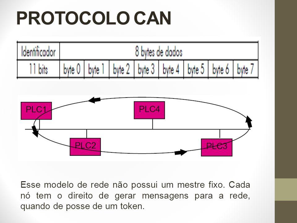 PROTOCOLO CAN Esse modelo de rede não possui um mestre fixo.