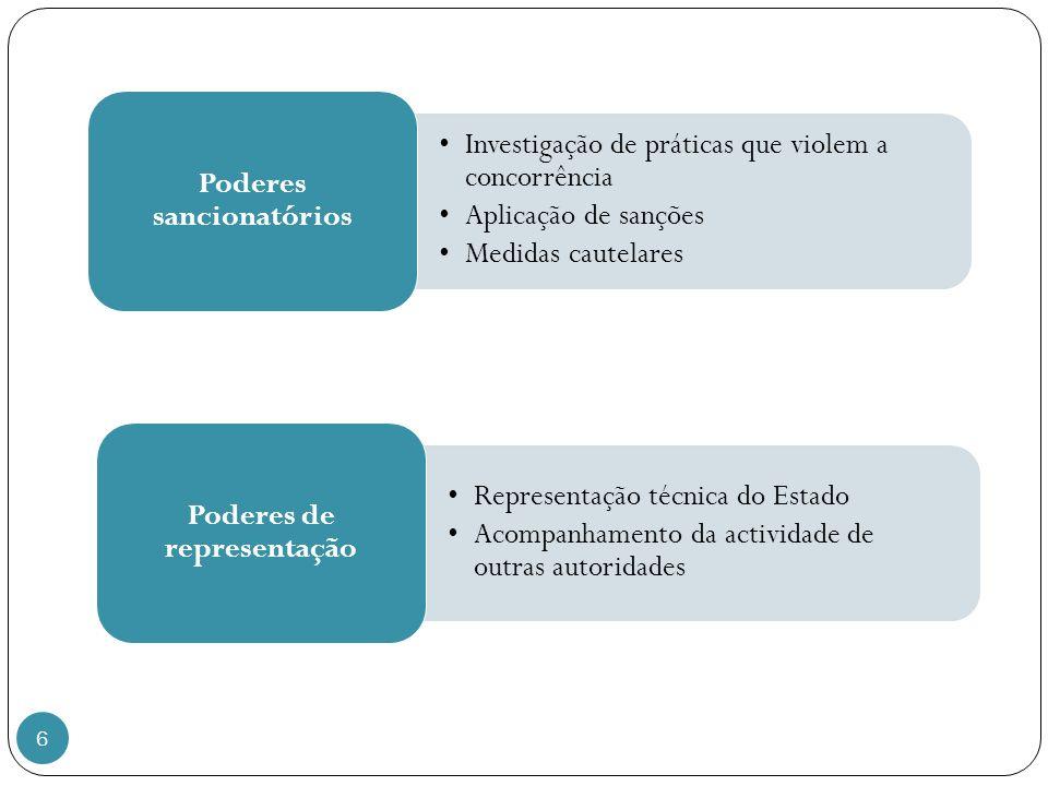 Poderes sancionatórios Poderes de representação