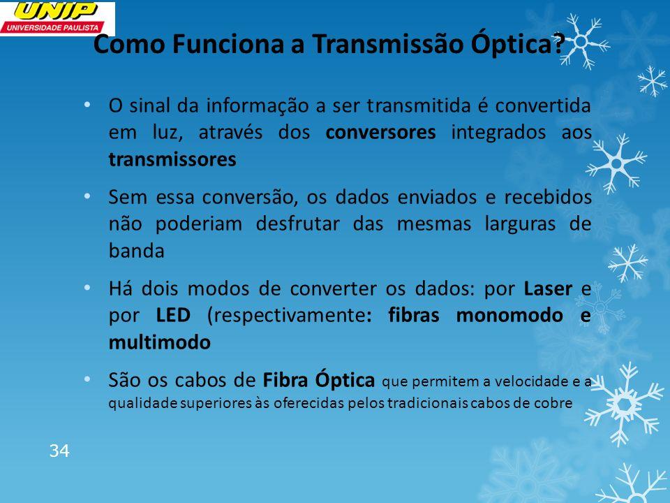 Como Funciona a Transmissão Óptica
