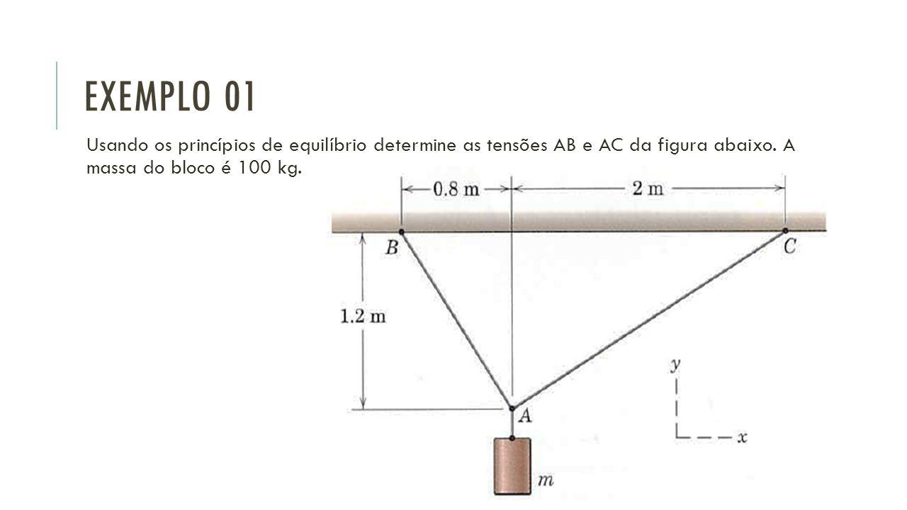 Exemplo 01 Usando os princípios de equilíbrio determine as tensões AB e AC da figura abaixo.