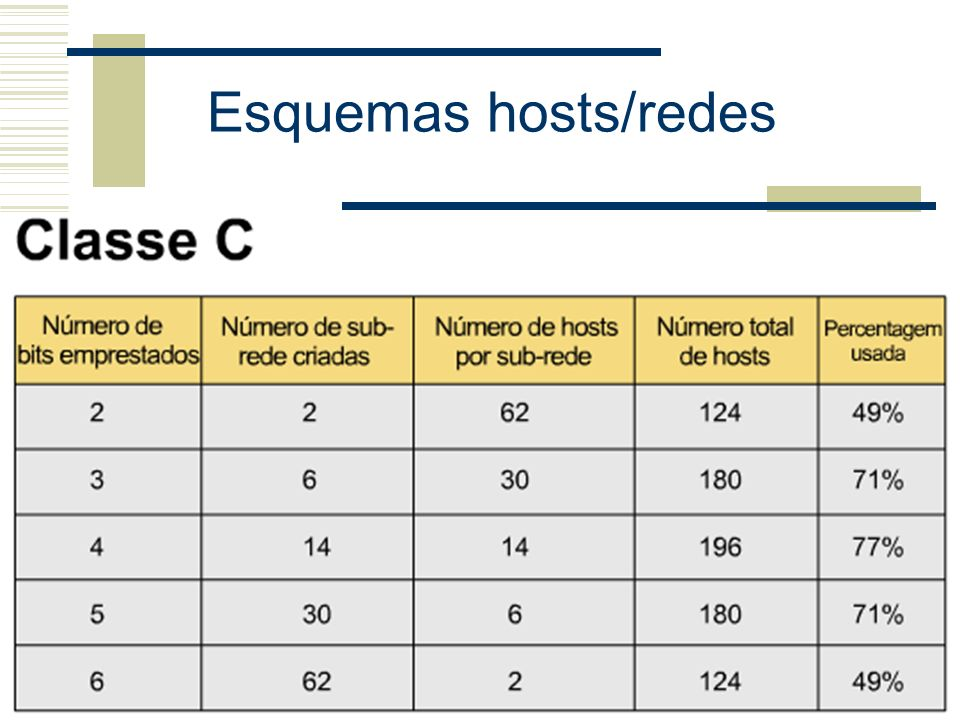 Esquemas hosts/redes