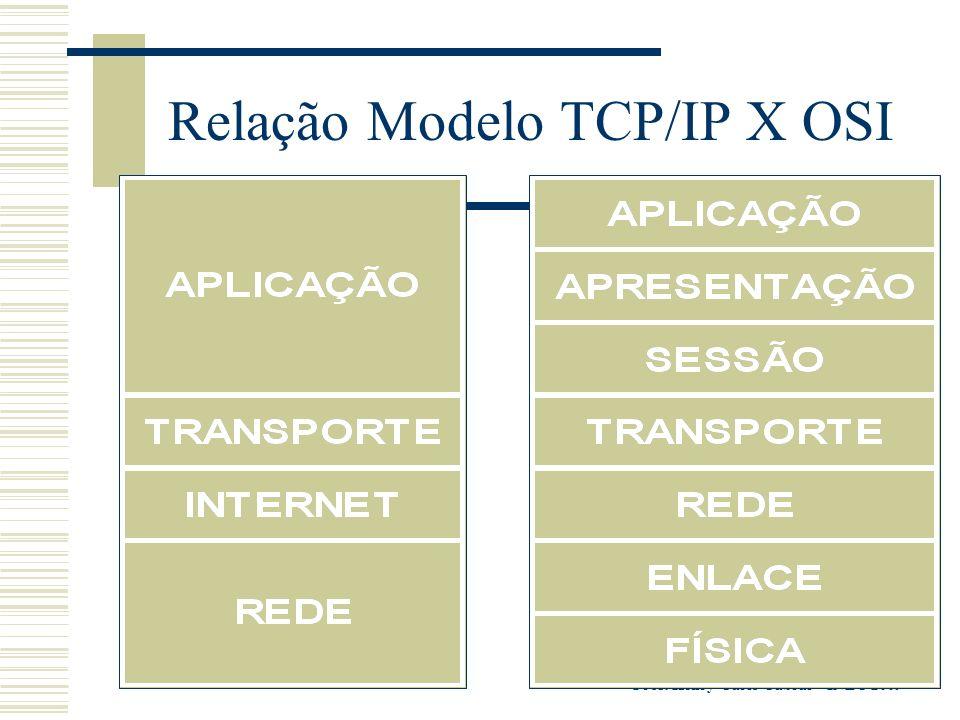 Relação Modelo TCP/IP X OSI