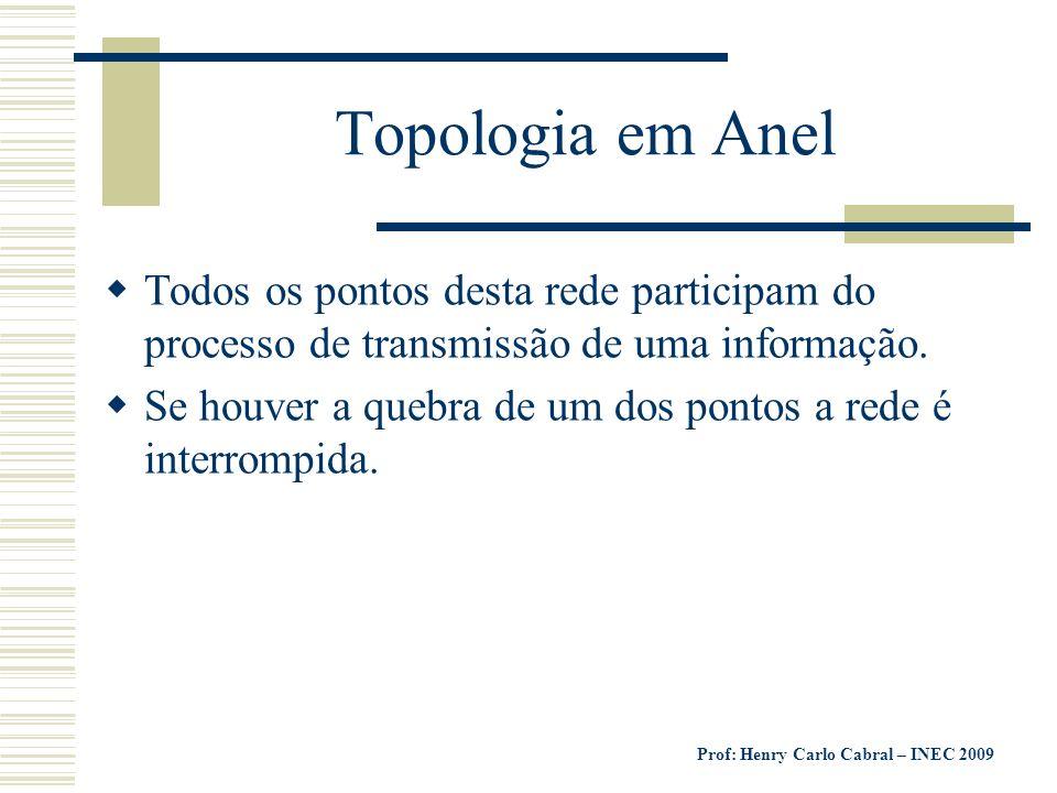 Topologia em Anel Todos os pontos desta rede participam do processo de transmissão de uma informação.