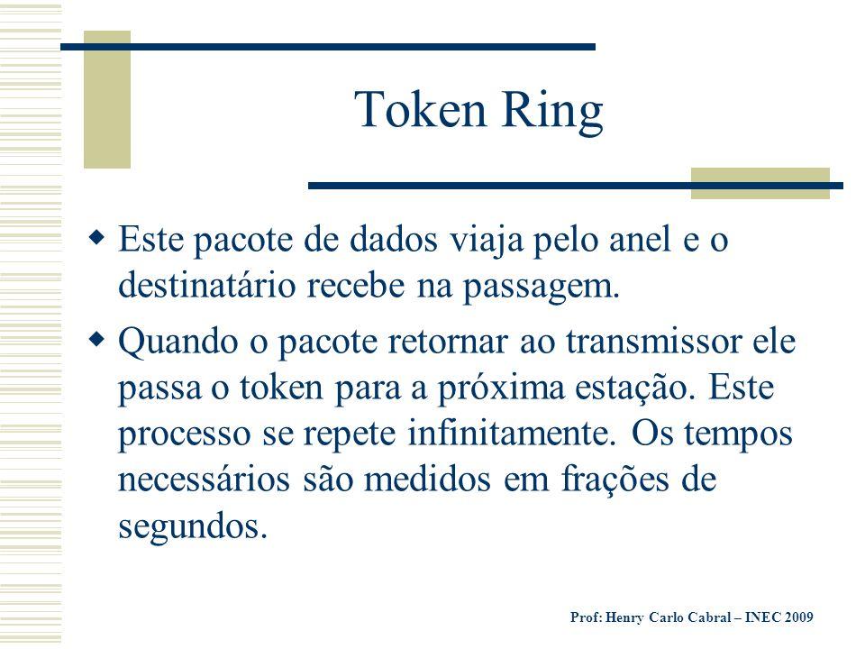 Token Ring Este pacote de dados viaja pelo anel e o destinatário recebe na passagem.
