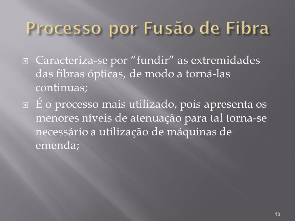Processo por Fusão de Fibra