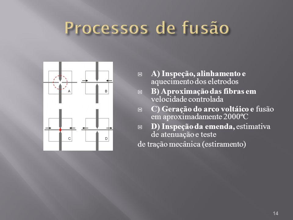 Processos de fusão A) Inspeção, alinhamento e aquecimento dos eletrodos. B) Aproximação das fibras em velocidade controlada.