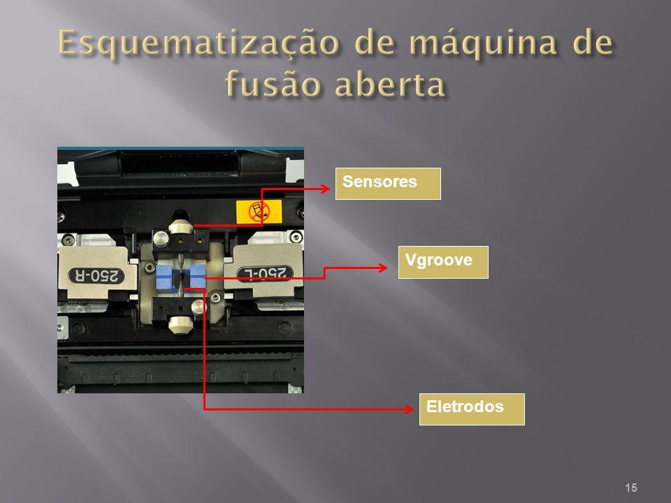 Esquematização de máquina de fusão aberta
