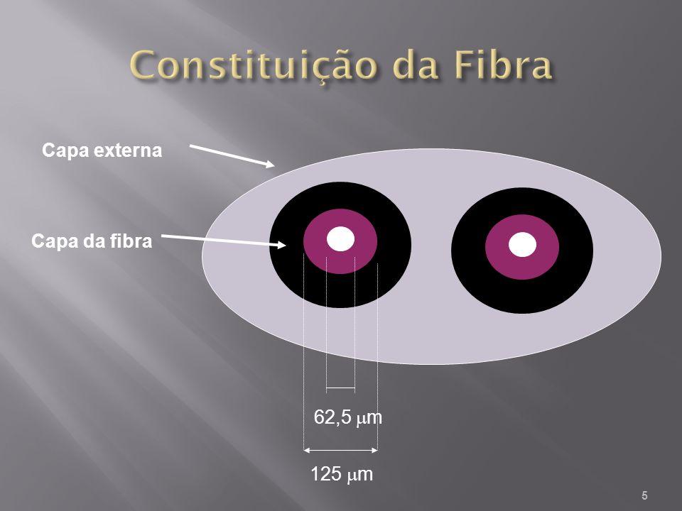 Constituição da Fibra Capa externa Capa da fibra 62,5 mm 125 mm