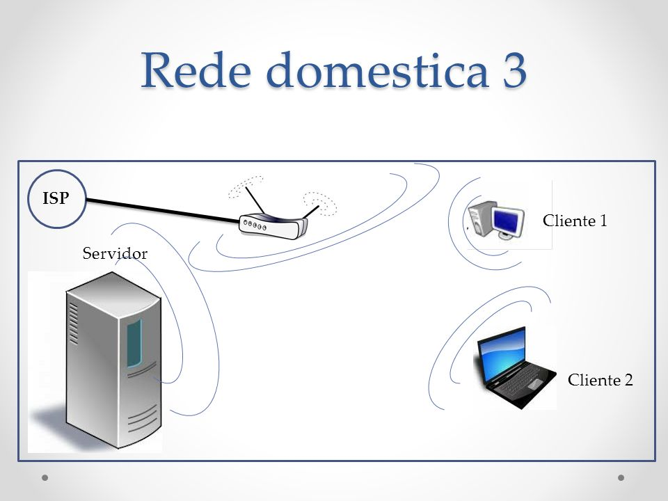 Rede domestica 3 ISP Cliente 1 Servidor Cliente 2