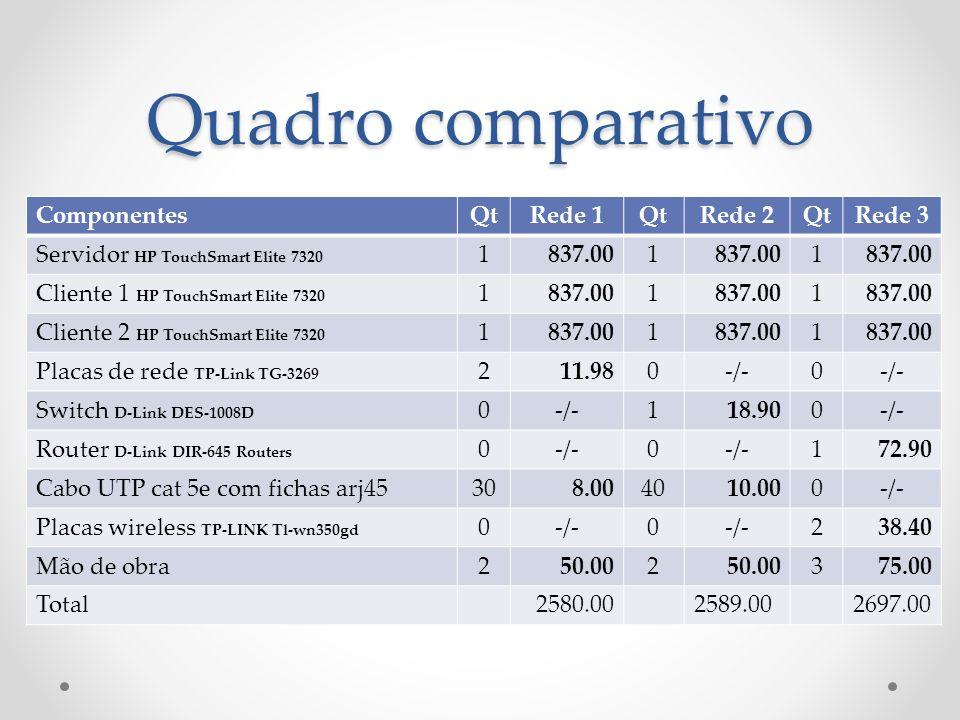 Quadro comparativo Componentes Qt Rede 1 Rede 2 Rede 3