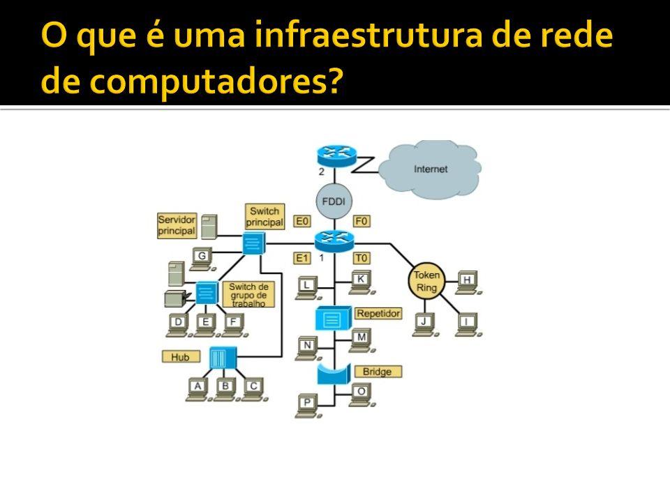 O que é uma infraestrutura de rede de computadores