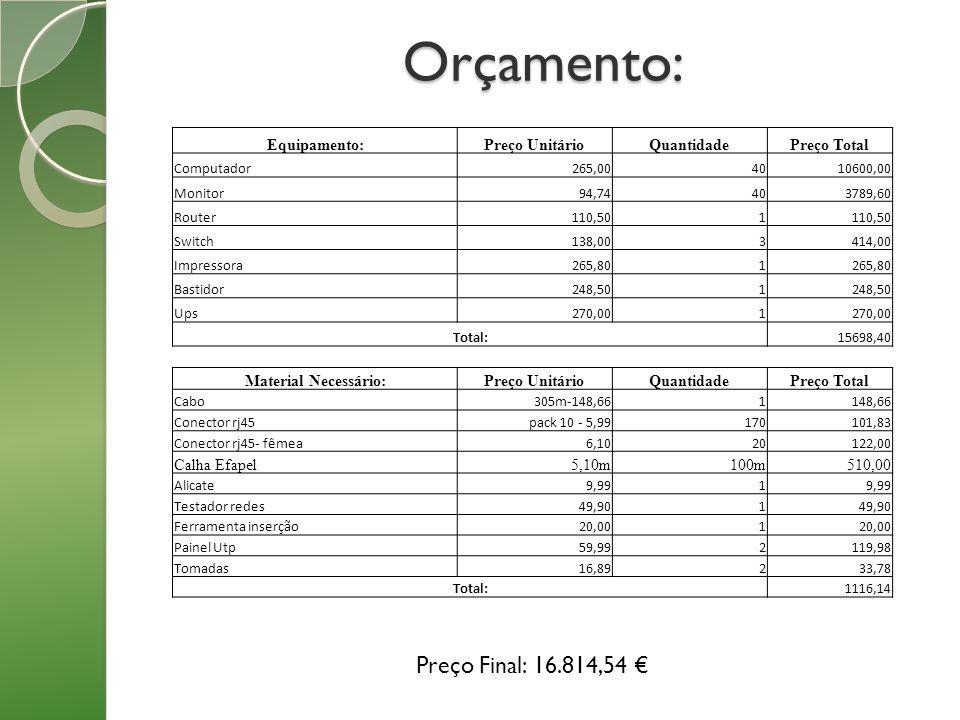 Orçamento: Preço Final: 16.814,54 € Equipamento: Preço Unitário