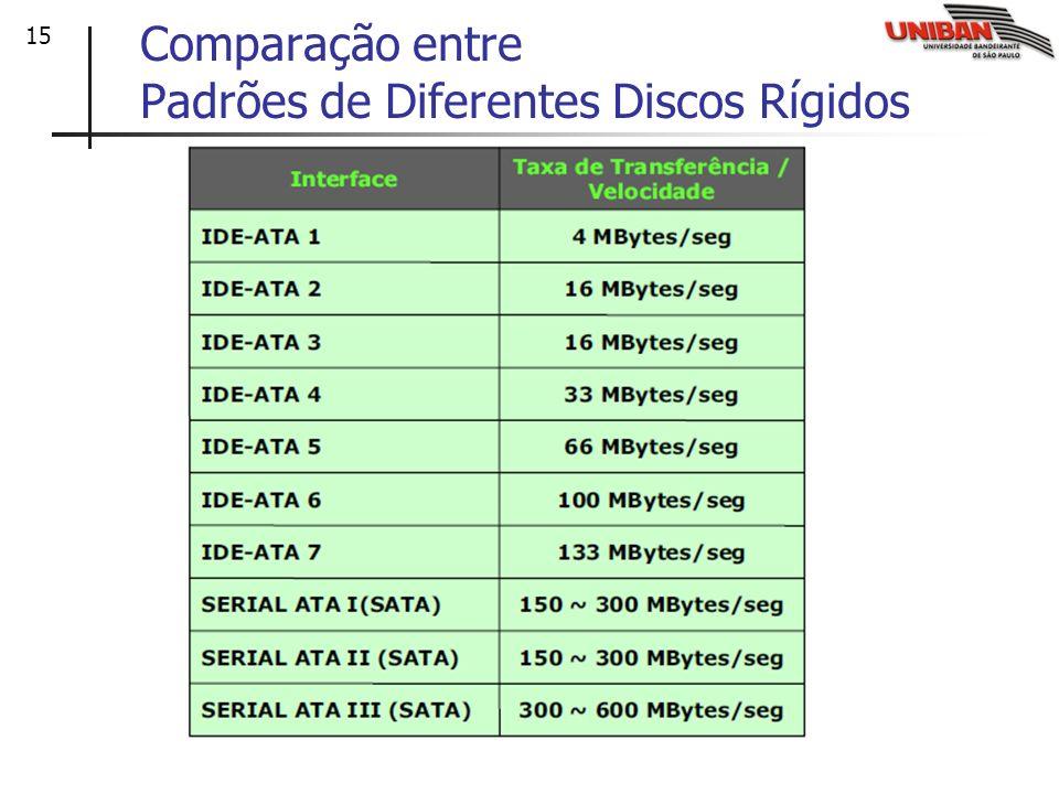 Comparação entre Padrões de Diferentes Discos Rígidos