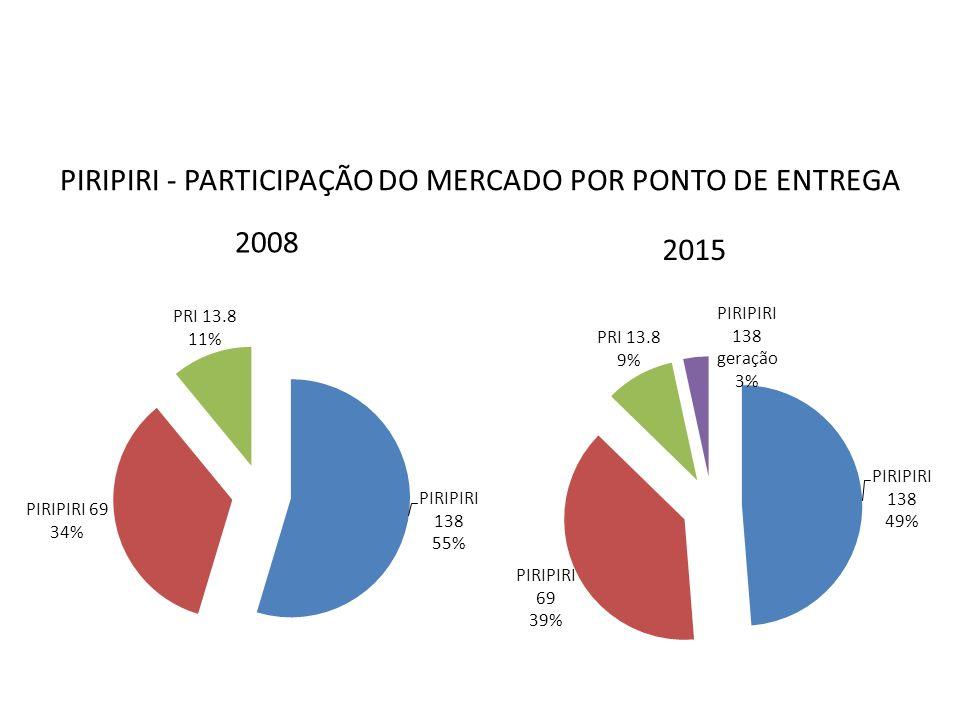 PIRIPIRI - PARTICIPAÇÃO DO MERCADO POR PONTO DE ENTREGA