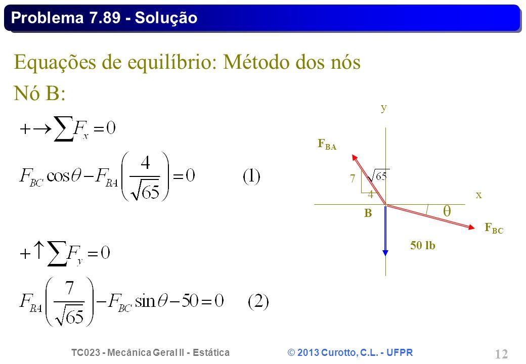 Equações de equilíbrio: Método dos nós Nó B: