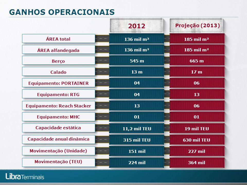 GANHOS OPERACIONAIS 2012 Projeção (2013) Equipamento: Reach Stacker