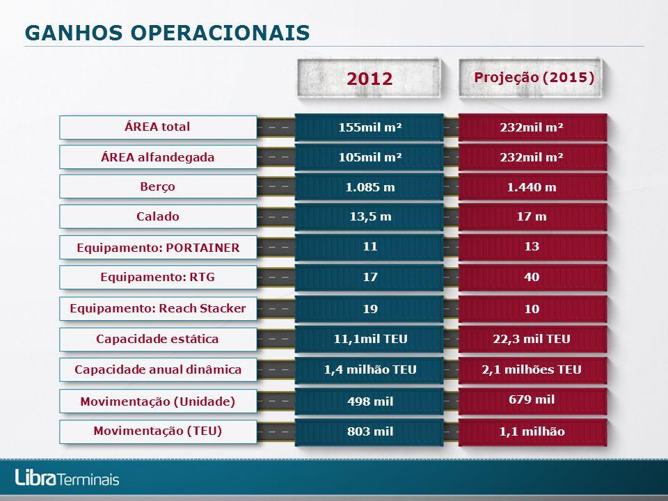 GANHOS OPERACIONAIS 2012 Projeção (2015) Equipamento: Reach Stacker