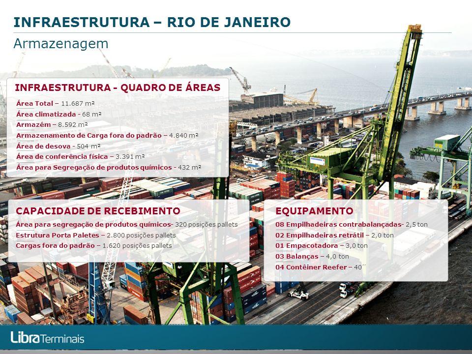INFRAESTRUTURA – RIO DE JANEIRO