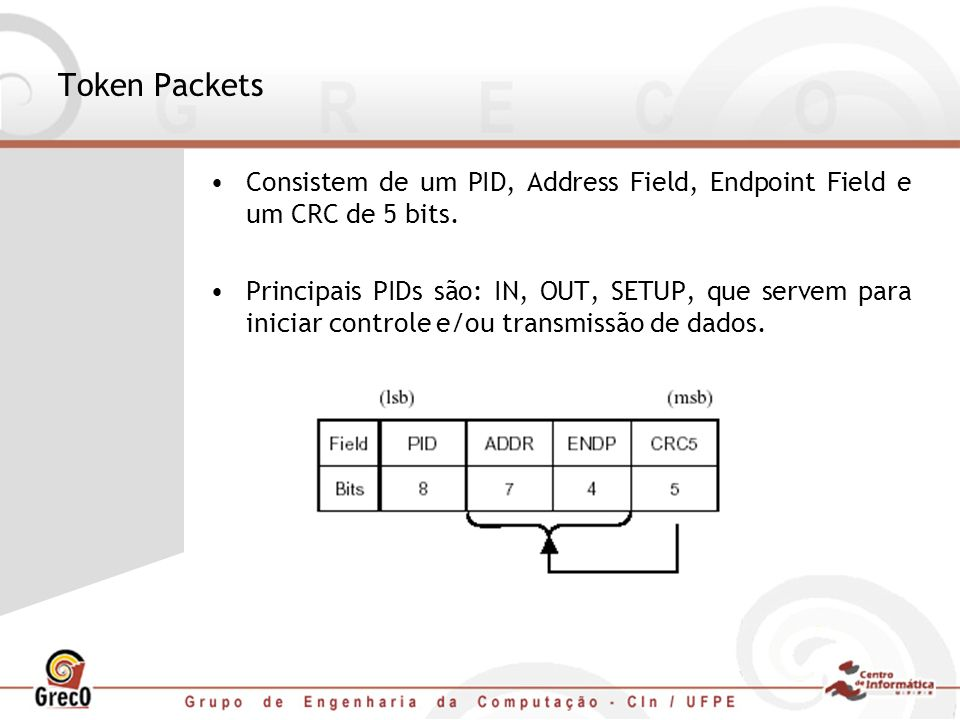 Token Packets Consistem de um PID, Address Field, Endpoint Field e um CRC de 5 bits.