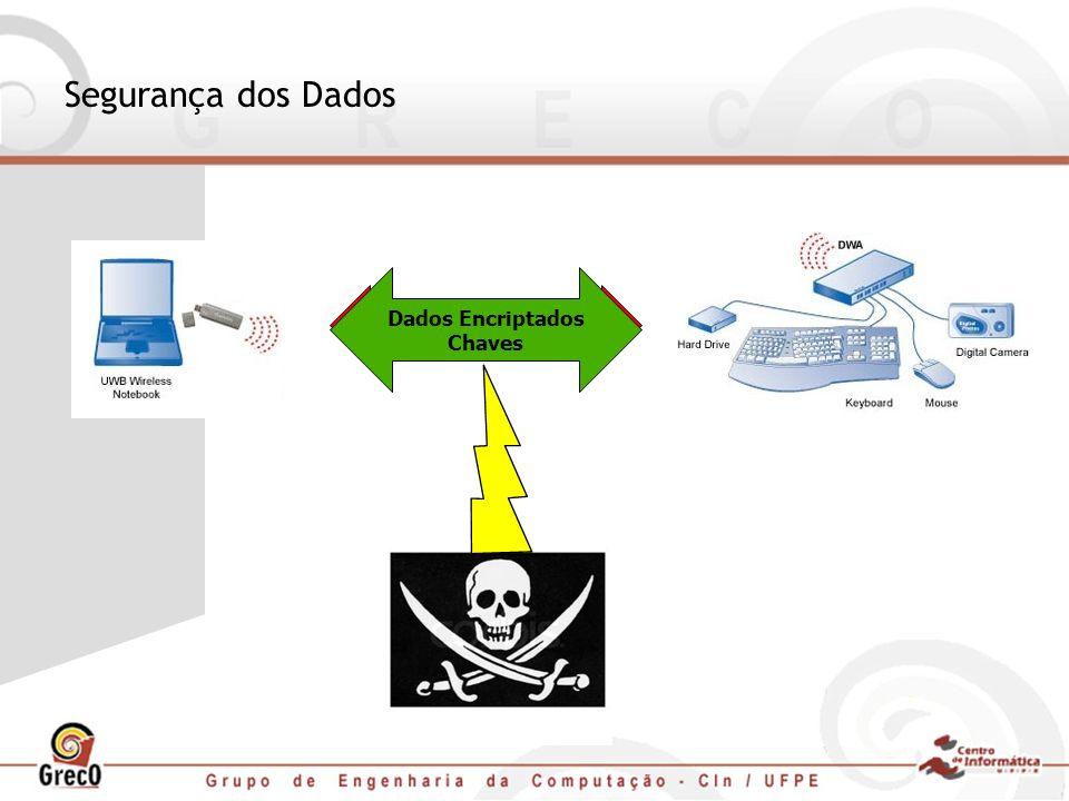 Dados Encriptados Chaves