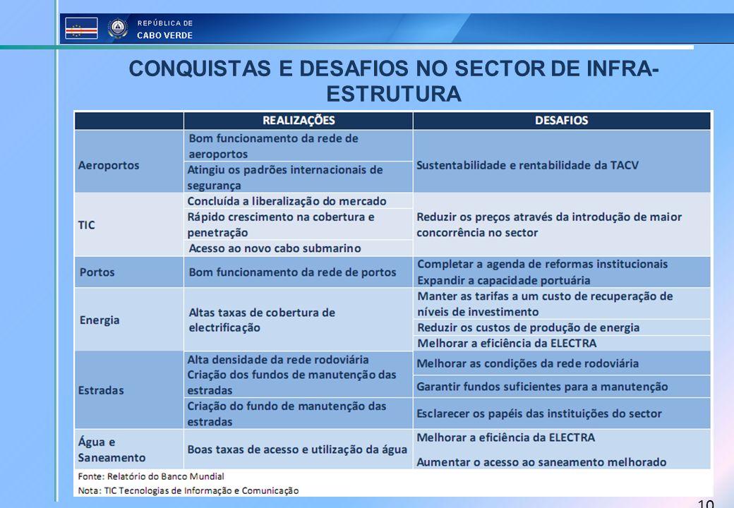 CONQUISTAS E DESAFIOS NO SECTOR DE INFRA-ESTRUTURA