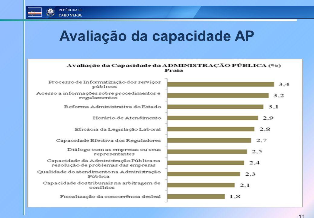 Avaliação da capacidade AP