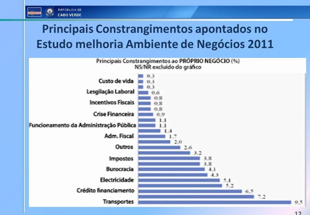 Principais Constrangimentos apontados no Estudo melhoria Ambiente de Negócios 2011