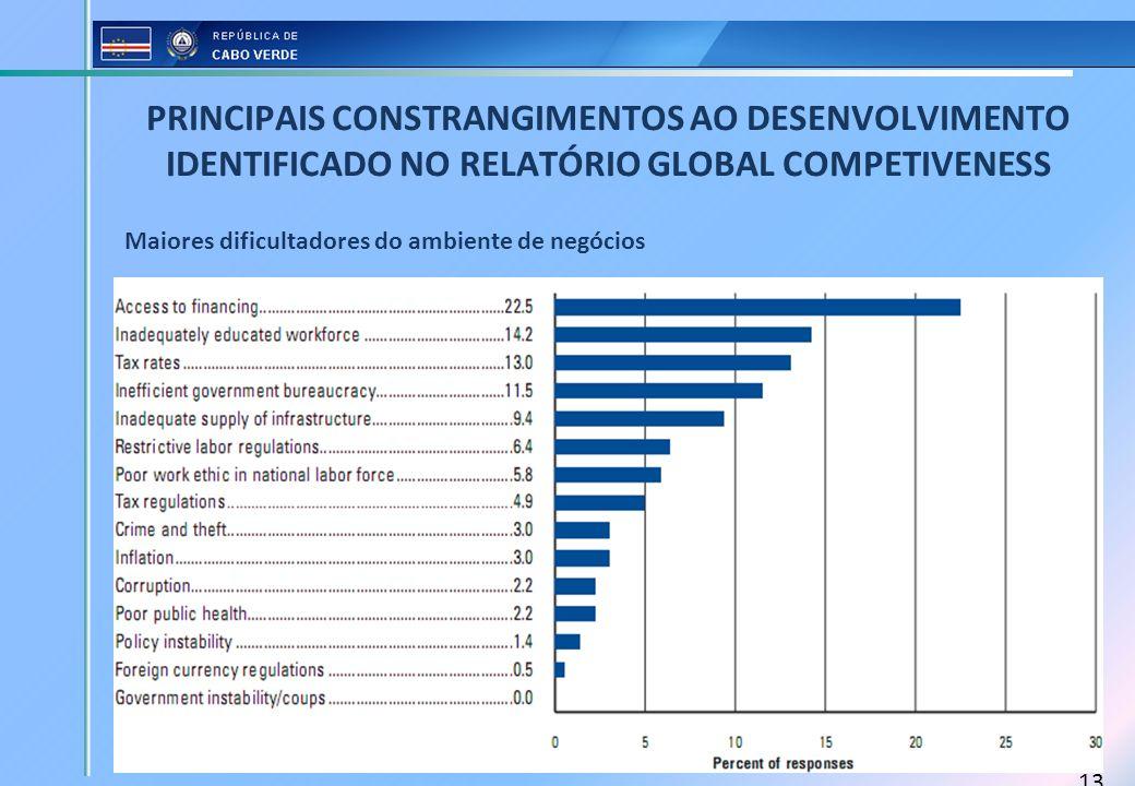 PRINCIPAIS CONSTRANGIMENTOS AO DESENVOLVIMENTO IDENTIFICADO NO RELATÓRIO GLOBAL COMPETIVENESS