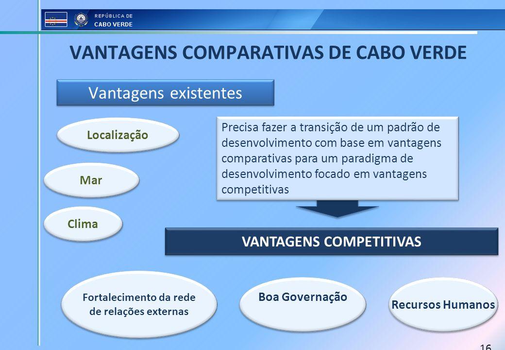 VANTAGENS COMPARATIVAS DE CABO VERDE