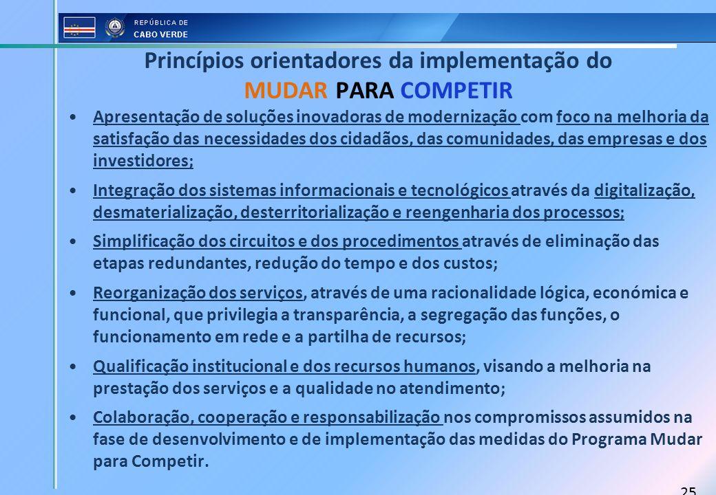 Princípios orientadores da implementação do MUDAR PARA COMPETIR