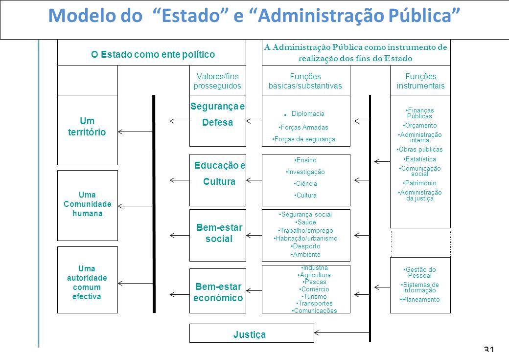 Modelo do Estado e Administração Pública