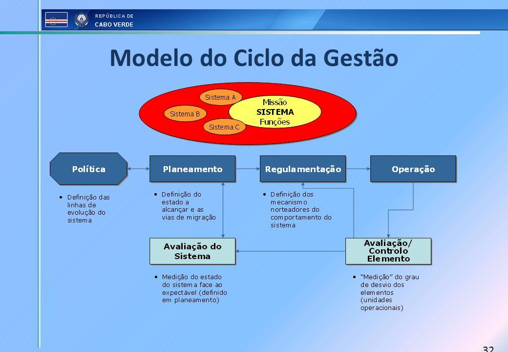 Modelo do Ciclo da Gestão